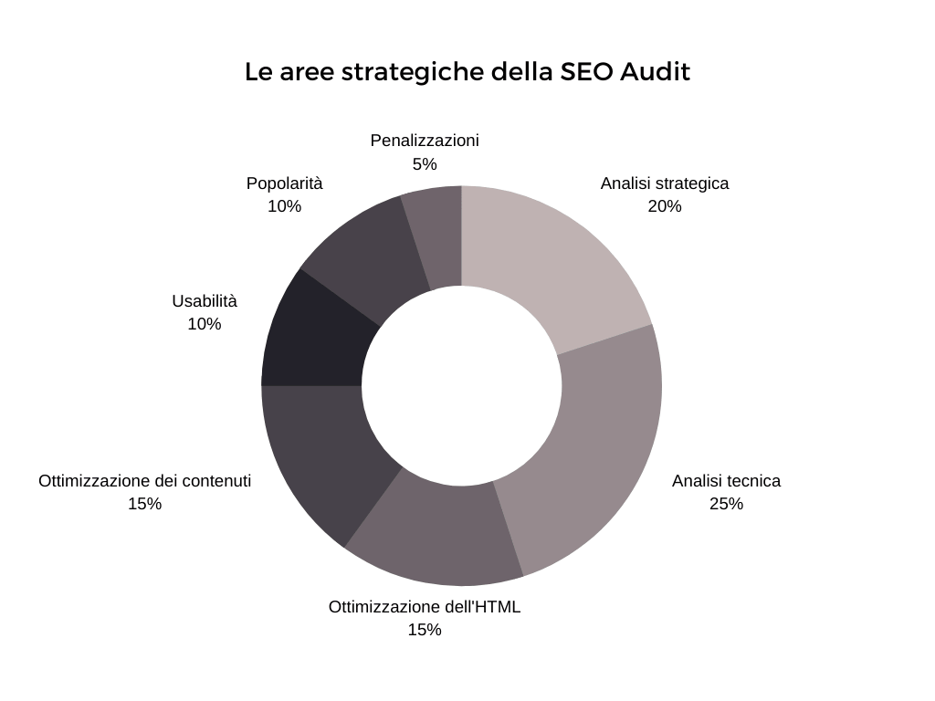 Diagramma a torta delle aree strategiche di analisi SEO Audit